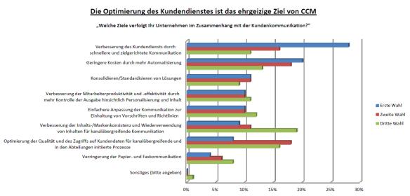 Quelle: Eine Studie, die von Forrester Consulting im Auftrag der GMC Software AG, im September 2012 durchgeführt wurde Grundlage: 90 Unternehmen und IT-Entscheidungsträger bei Versicherungsgesellschaften mit über 100 Mitarbeitern