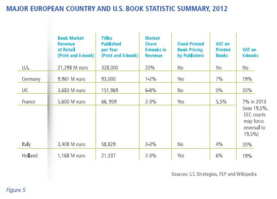 Major European Country and U.S. Book Statistic Summary, 2012