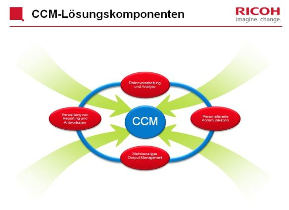 Komponenten der CCM-Plattform von Ricoh