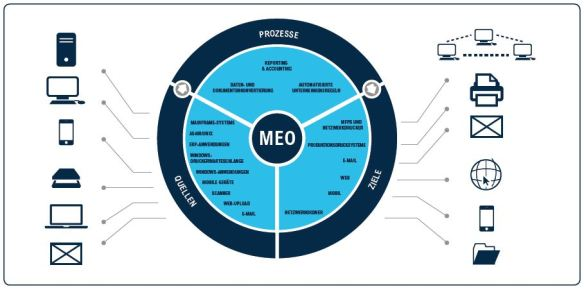 MEO diagram - DE